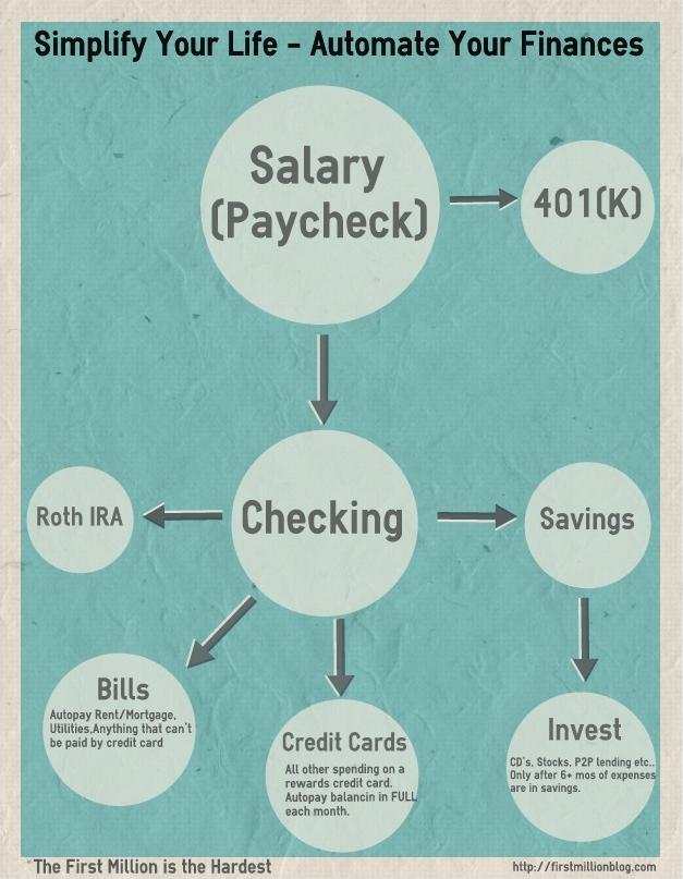 automate-your-finances